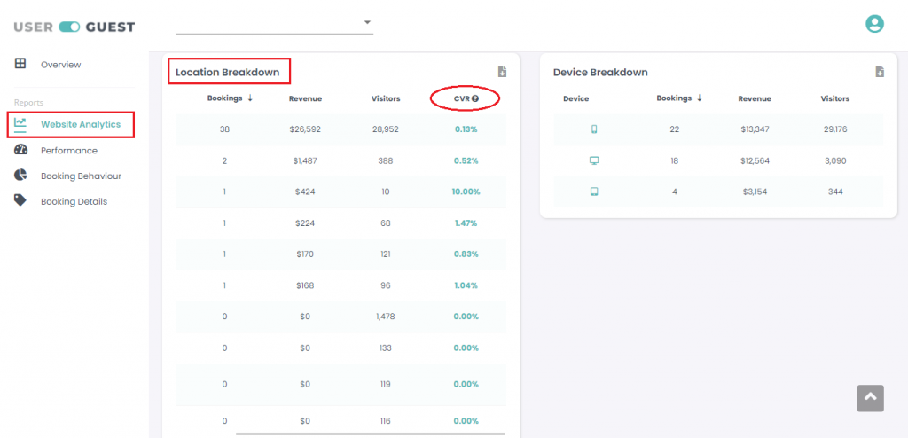 Market conversion rate on the Userguest dashboard