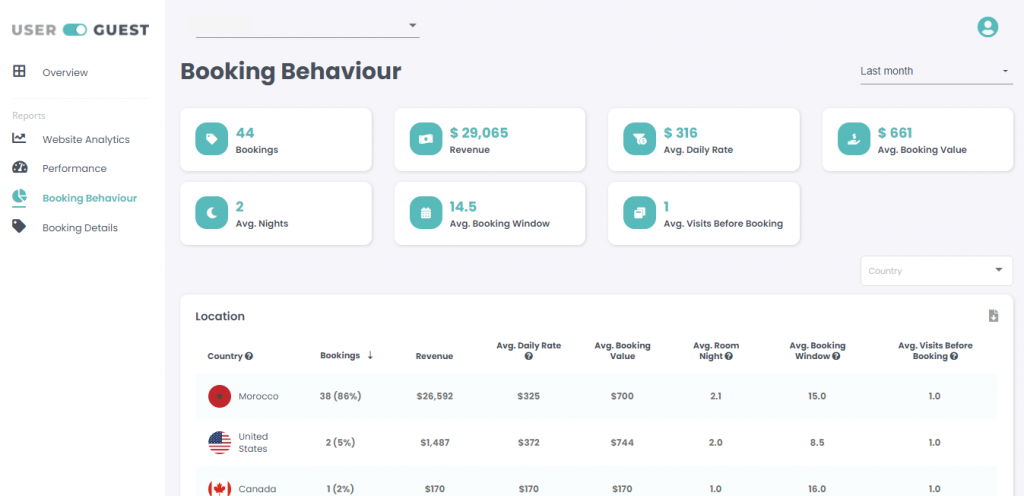 Hotel booking behavior on the Userguest dashboard.